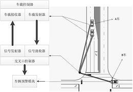 具有闯红灯紧急避撞预警功能的车路协同系统及方法
