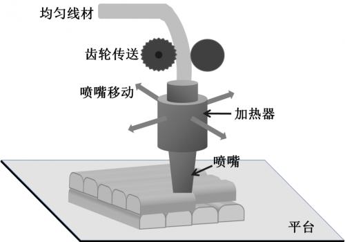3D打印法制备内部石墨穿面取向的高导热 聚